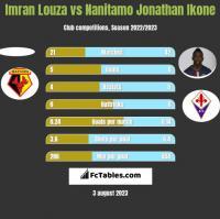 Imran Louza vs Nanitamo Jonathan Ikone h2h player stats
