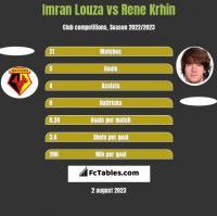 Imran Louza vs Rene Krhin h2h player stats