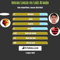 Imran Louza vs Luiz Araujo h2h player stats