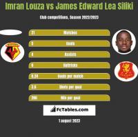 Imran Louza vs James Edward Lea Siliki h2h player stats