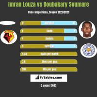 Imran Louza vs Boubakary Soumare h2h player stats