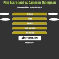 Finn Escrepont vs Cameron Thompson h2h player stats