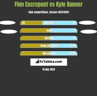 Finn Escrepont vs Kyle Banner h2h player stats