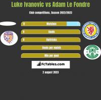 Luke Ivanovic vs Adam Le Fondre h2h player stats