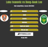 Luke Ivanovic vs Dong-Gook Lee h2h player stats