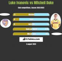 Luke Ivanovic vs Mitchell Duke h2h player stats