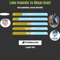 Luke Ivanovic vs Rhyan Grant h2h player stats