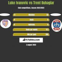Luke Ivanovic vs Trent Buhagiar h2h player stats