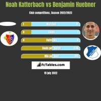 Noah Katterbach vs Benjamin Huebner h2h player stats