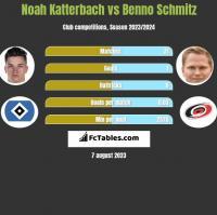 Noah Katterbach vs Benno Schmitz h2h player stats