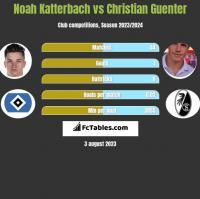 Noah Katterbach vs Christian Guenter h2h player stats