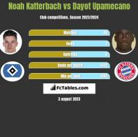 Noah Katterbach vs Dayot Upamecano h2h player stats