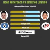 Noah Katterbach vs Dimitrios Limnios h2h player stats