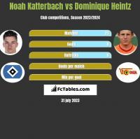Noah Katterbach vs Dominique Heintz h2h player stats