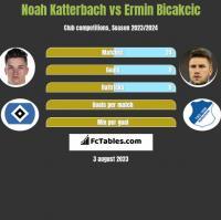 Noah Katterbach vs Ermin Bicakcic h2h player stats
