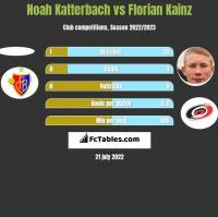 Noah Katterbach vs Florian Kainz h2h player stats