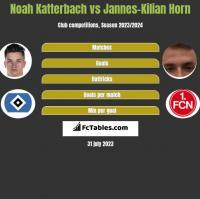 Noah Katterbach vs Jannes-Kilian Horn h2h player stats