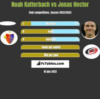 Noah Katterbach vs Jonas Hector h2h player stats