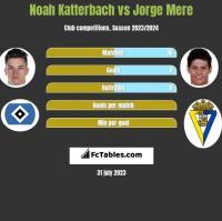 Noah Katterbach vs Jorge Mere h2h player stats