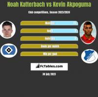 Noah Katterbach vs Kevin Akpoguma h2h player stats