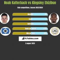 Noah Katterbach vs Kingsley Ehizibue h2h player stats
