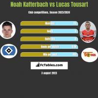 Noah Katterbach vs Lucas Tousart h2h player stats