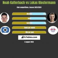 Noah Katterbach vs Lukas Klostermann h2h player stats