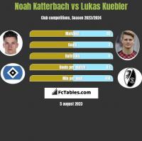 Noah Katterbach vs Lukas Kuebler h2h player stats