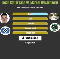 Noah Katterbach vs Marcel Halstenberg h2h player stats