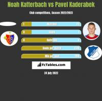 Noah Katterbach vs Pavel Kaderabek h2h player stats