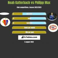 Noah Katterbach vs Philipp Max h2h player stats