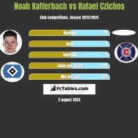 Noah Katterbach vs Rafael Czichos h2h player stats