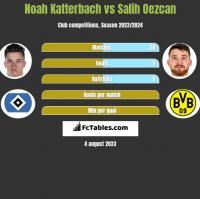 Noah Katterbach vs Salih Oezcan h2h player stats
