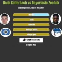 Noah Katterbach vs Deyovaisio Zeefuik h2h player stats