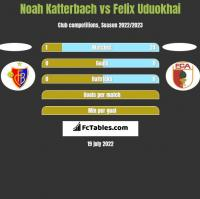 Noah Katterbach vs Felix Uduokhai h2h player stats