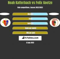 Noah Katterbach vs Felix Goetze h2h player stats