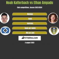 Noah Katterbach vs Ethan Ampadu h2h player stats