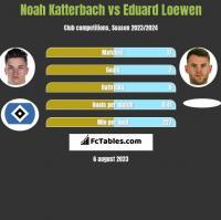 Noah Katterbach vs Eduard Loewen h2h player stats