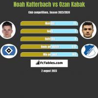 Noah Katterbach vs Ozan Kabak h2h player stats