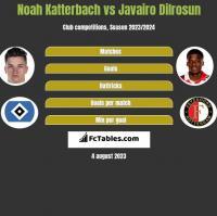 Noah Katterbach vs Javairo Dilrosun h2h player stats
