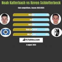 Noah Katterbach vs Keven Schlotterbeck h2h player stats