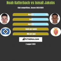 Noah Katterbach vs Ismail Jakobs h2h player stats