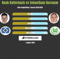 Noah Katterbach vs Sebastiaan Bornauw h2h player stats