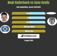 Noah Katterbach vs Sava Cestic h2h player stats