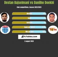 Destan Bajselmani vs Danilho Doekhi h2h player stats