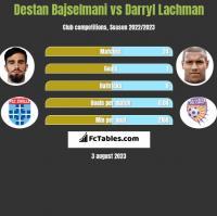 Destan Bajselmani vs Darryl Lachman h2h player stats