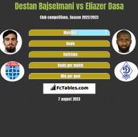 Destan Bajselmani vs Eliazer Dasa h2h player stats