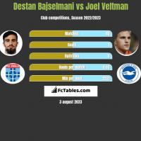 Destan Bajselmani vs Joel Veltman h2h player stats