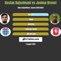 Destan Bajselmani vs Joshua Brenet h2h player stats