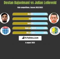 Destan Bajselmani vs Julian Lelieveld h2h player stats